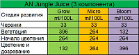 Удобрение Advanced Nutrients Jungle Juice Grow